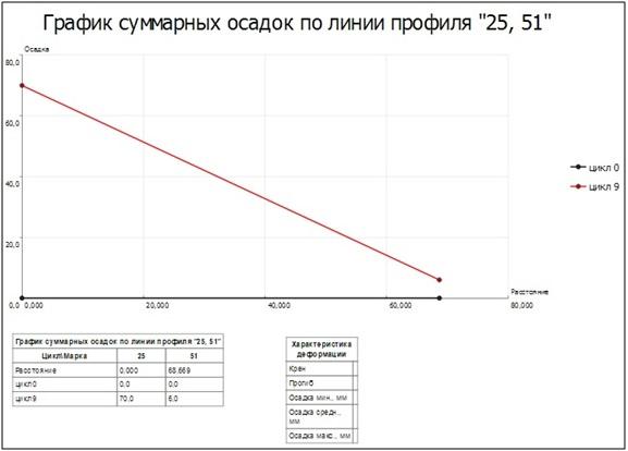 Чертеж графика суммарных осадок по линии профиля