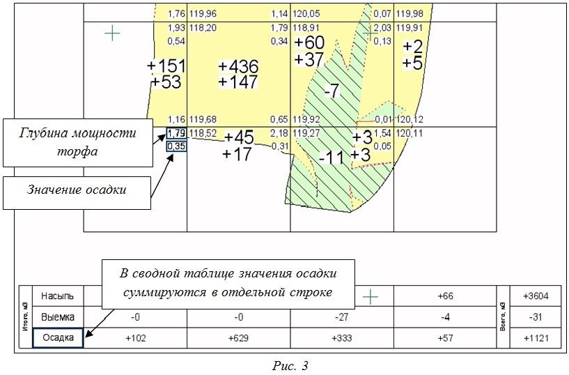 Ведомость объемов насыпи и выемки по сетке квадратов с учетом осадки