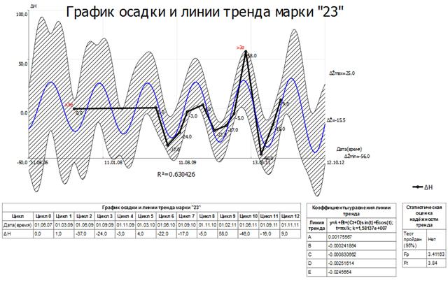 График осадки марки в КРЕДО РАСЧЕТ ДЕФОРМАЦИЙ