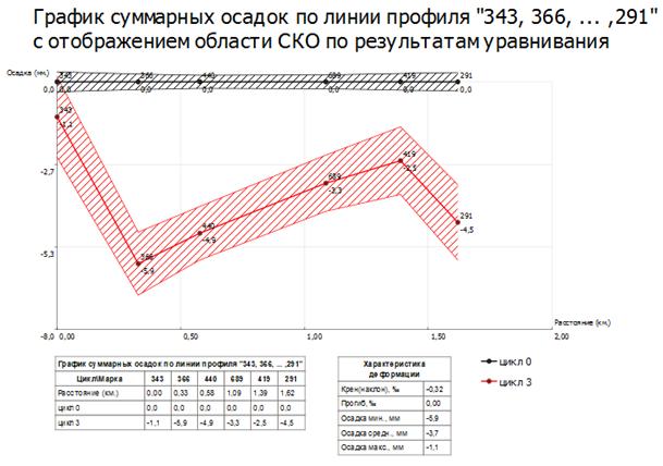 График осадок по линии профиля в КРЕДО РАСЧЕТ ДЕФОРМАЦИЙ