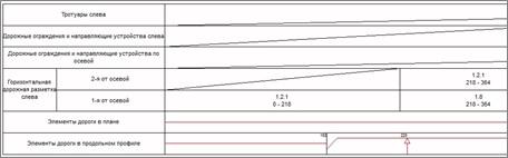 Фрагмент таблицы с информацией по элементам дороги