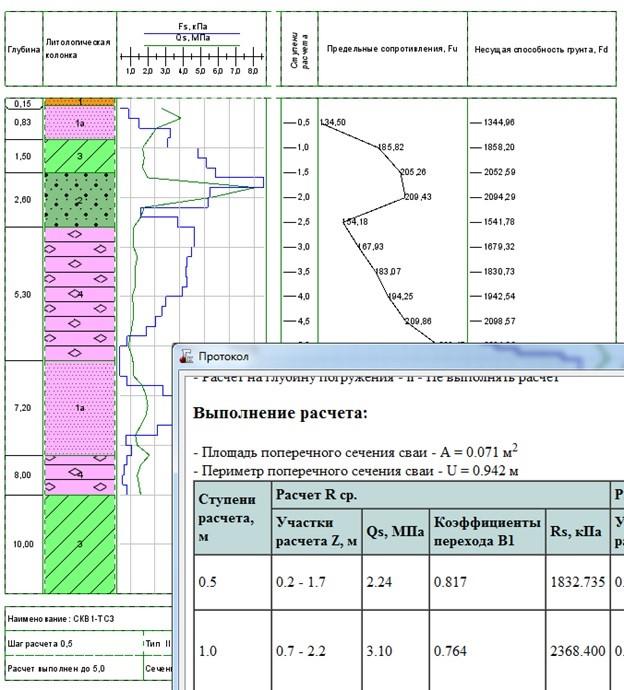 Протокол расчета несущей способности грунтов и чертеж колонки с данными расчета
