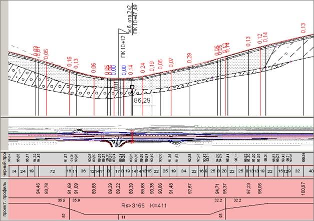 Рис. 5. Участок продольного профиля автодороги с геологической информацией