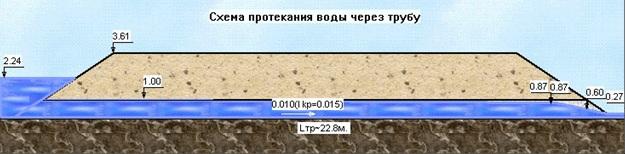 Визуальное изображение после расчета круглой трубы