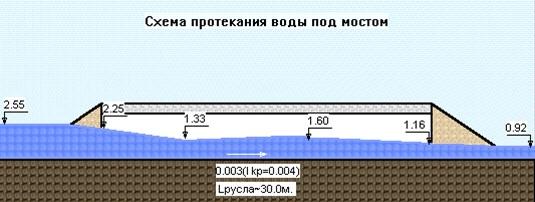 Визуальное изображение после расчета малого моста