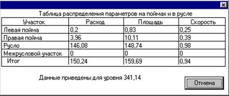 Таблица расчетных значений