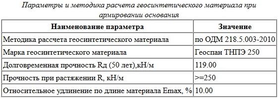 Параметры и методика расчета гоесинтетического материала при армировании основания