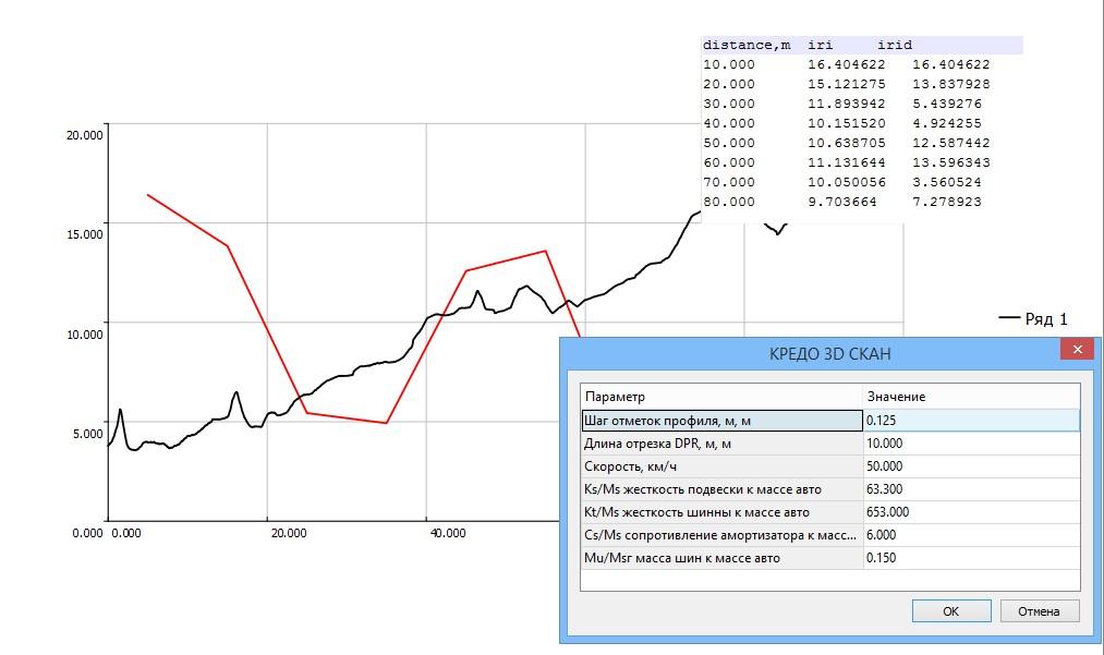 Расчет индекса ровности в КРЕДО 3D СКАН